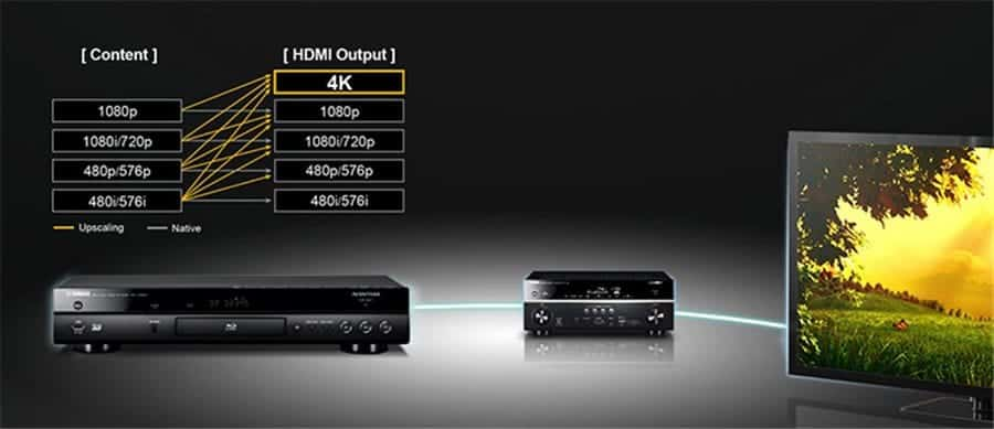 Yamaha BD-A1060 Blu-ray Disk Player with 4K Up-Scaling